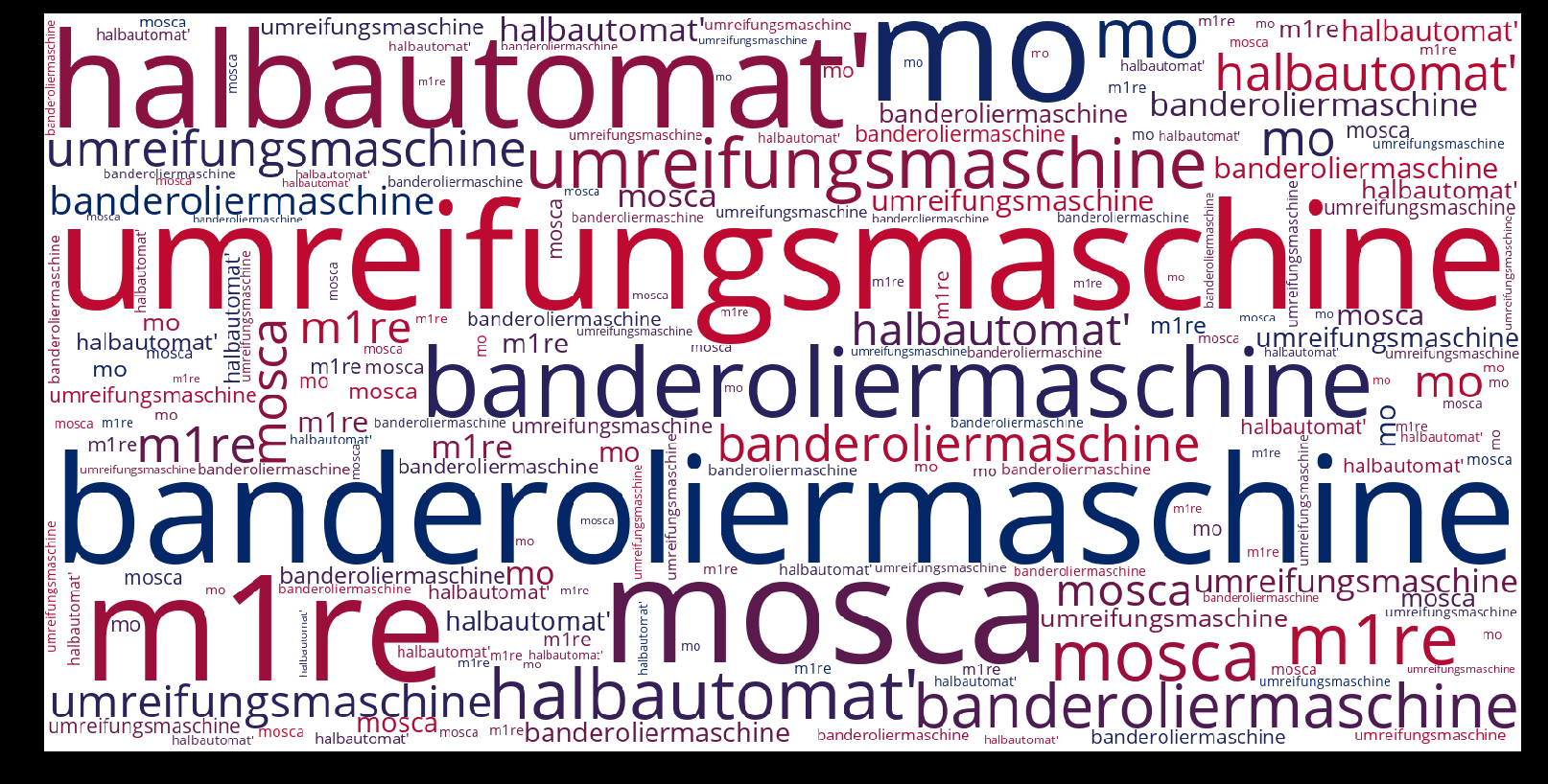 Banderoliermaschine-wordcloud