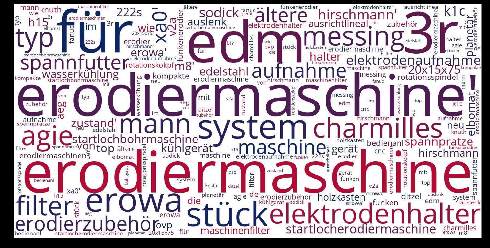 Erodiermaschine-wordcloud