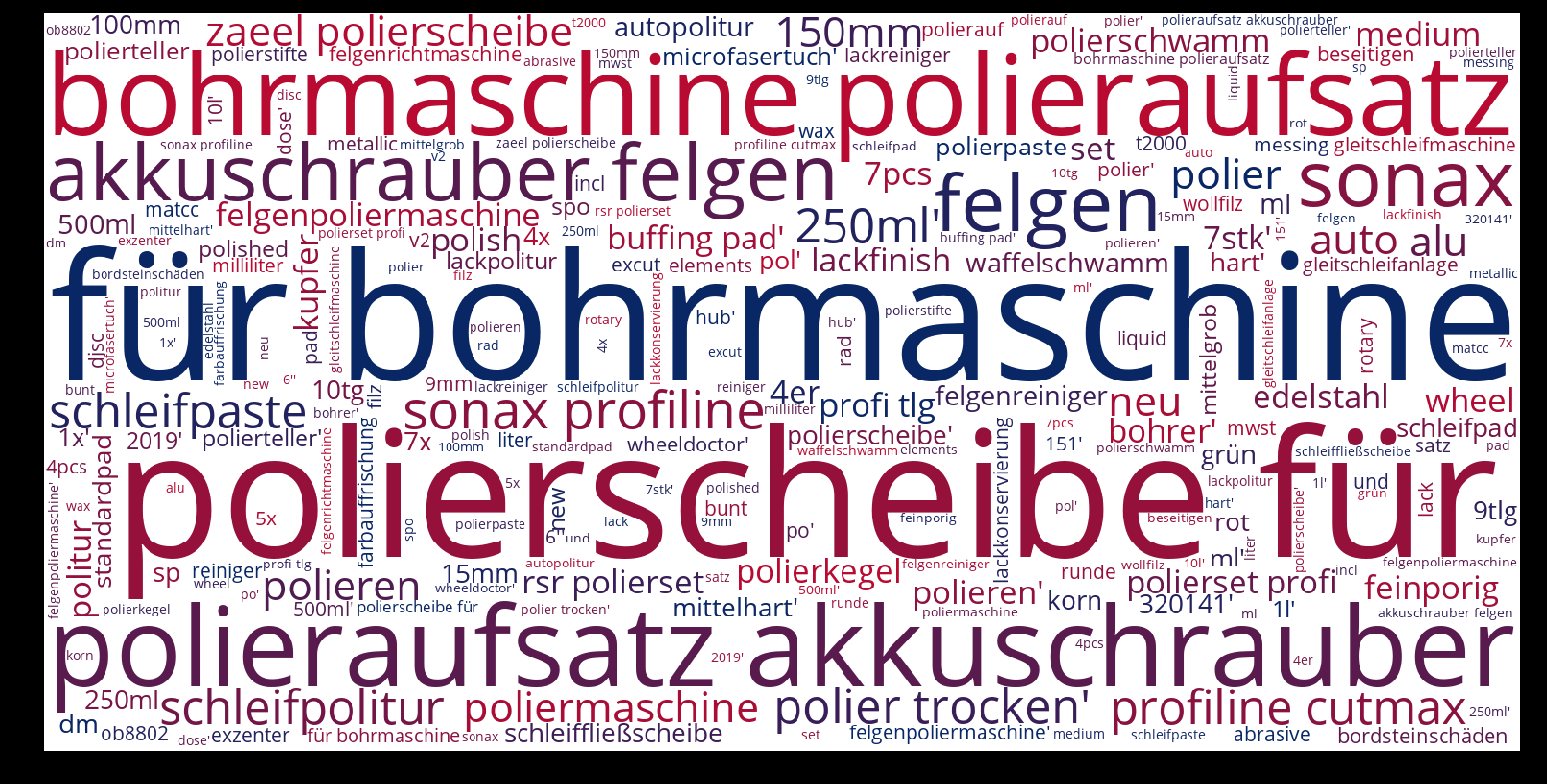 Felgenpoliermaschine-wordcloud