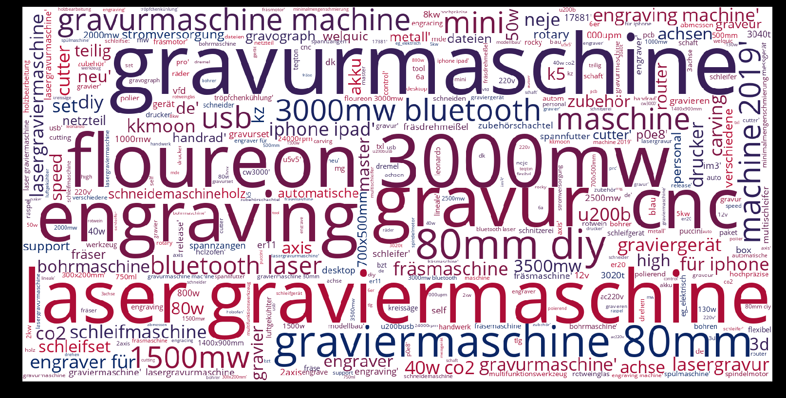 Gravurmaschine-wordcloud