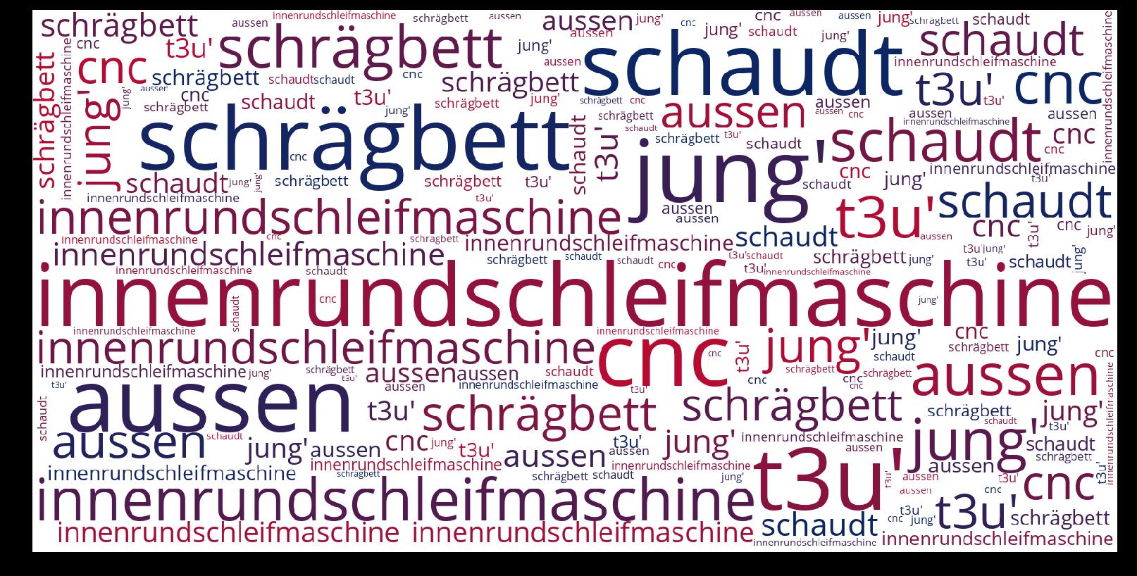 Innenrundschleifmaschine-wordcloud