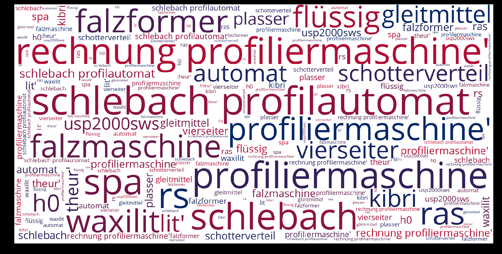 Profiliermaschine-wordcloud