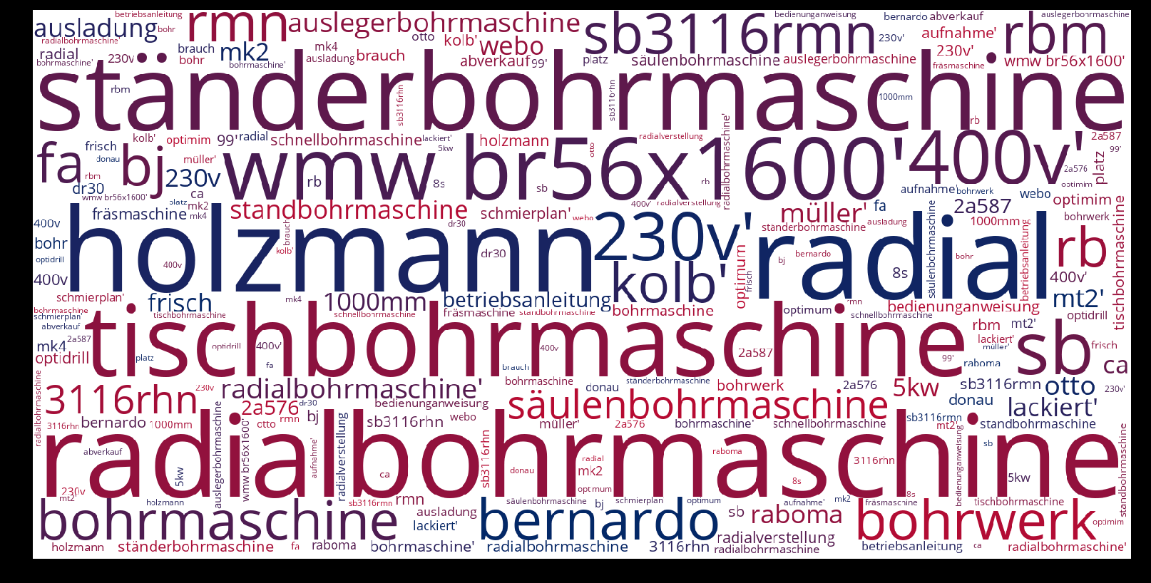 Radialbohrmaschine-wordcloud