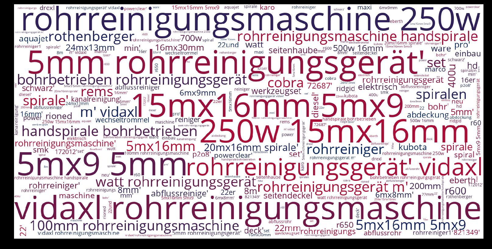 Rohrreinigungsmaschine-wordcloud