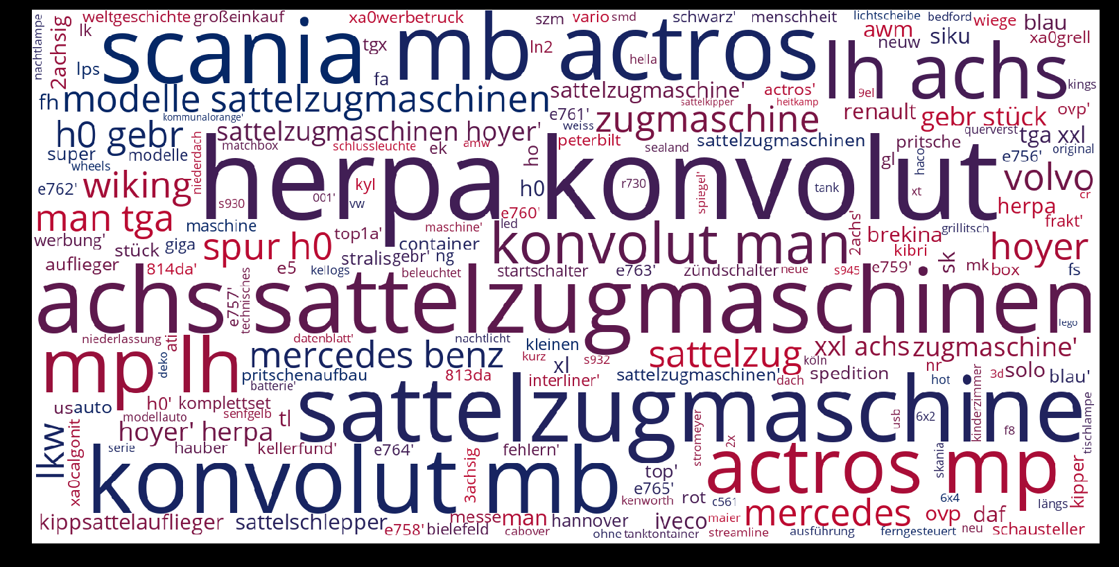 Sattelzugmaschine-wordcloud