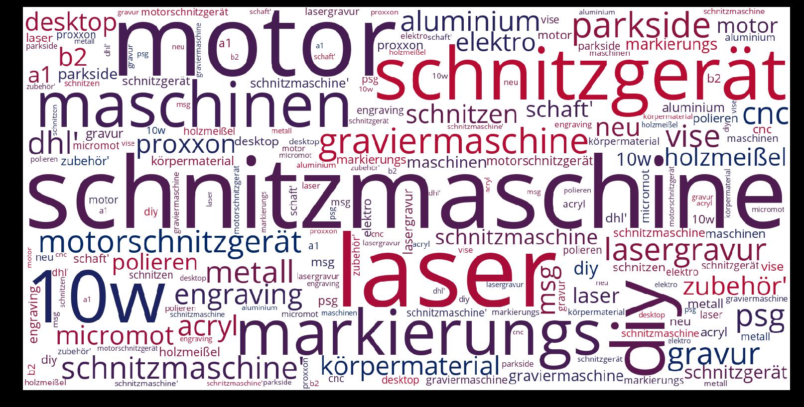 Schnitzmaschine-wordcloud