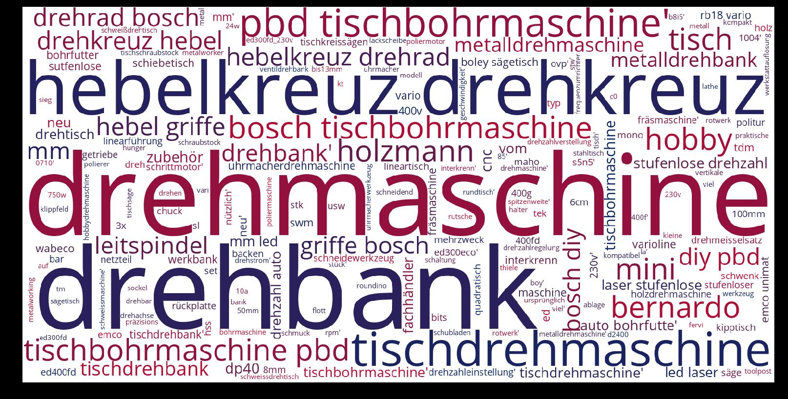 Tischdrehmaschine-wordcloud