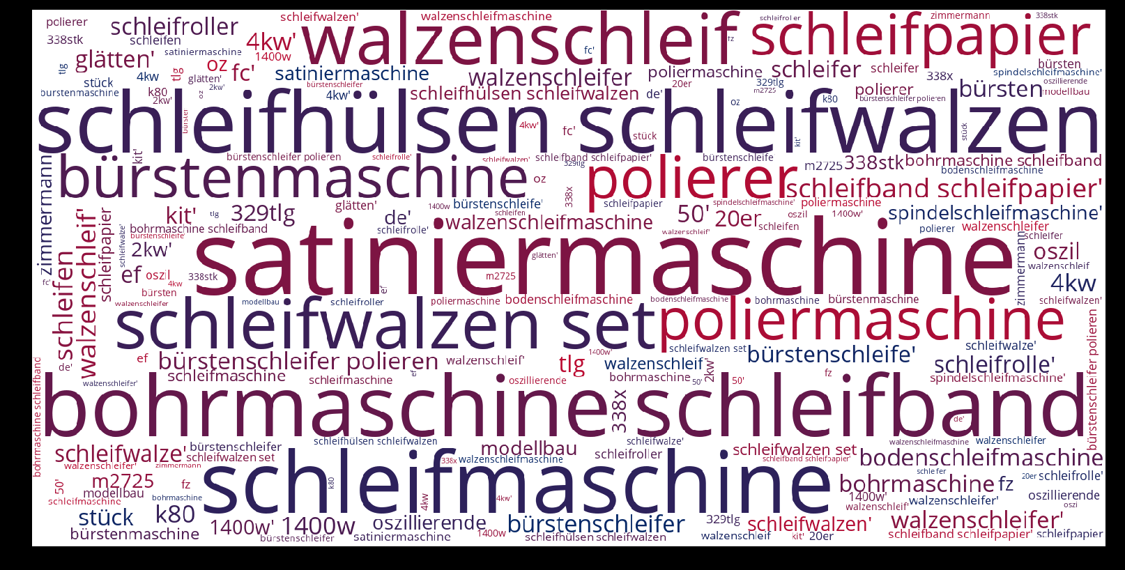 Walzenschleifmaschine-wordcloud