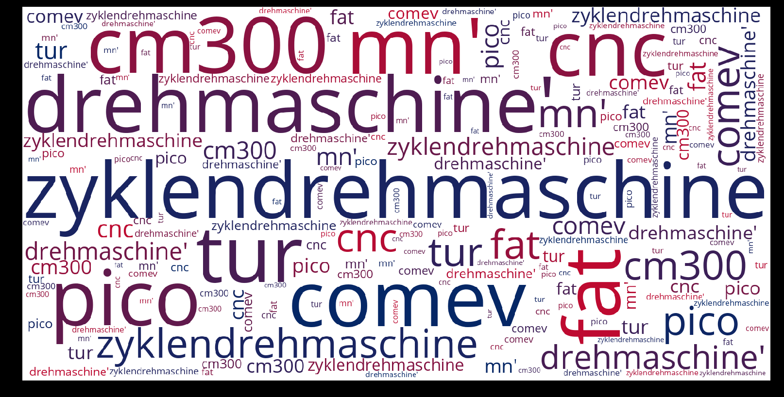 Zyklendrehmaschine-wordcloud